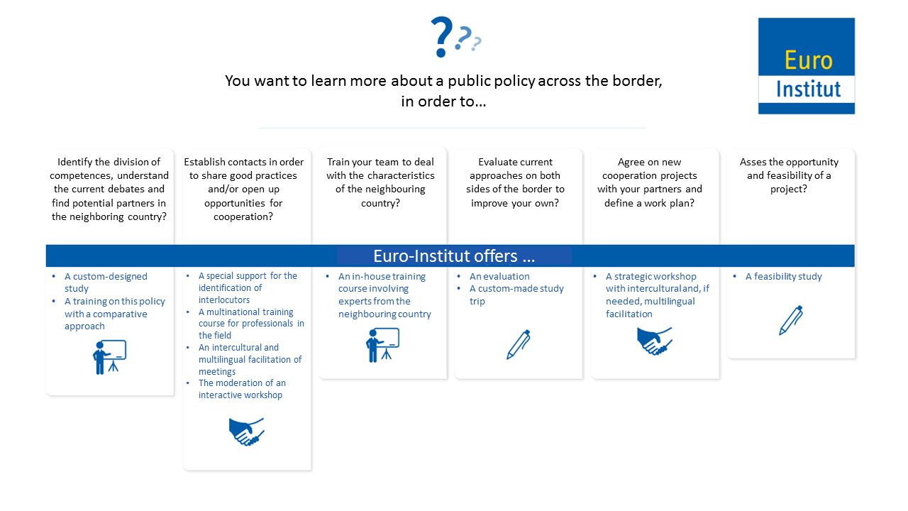 Euro-Institut assists you in collecting knowledge on a specific topic